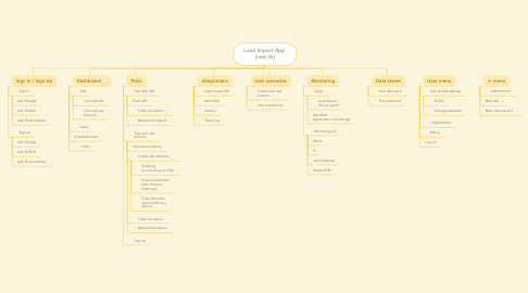 Mind Map: Load Impact App  (new IA)