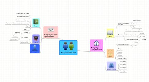 Mind Map: Эхо даёлких голосов