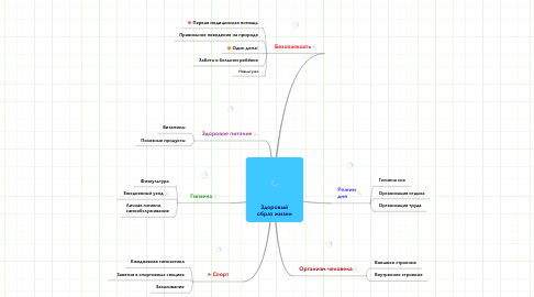 Mind Map: Здоровыйобраз жизни
