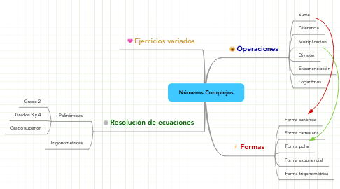 Mind Map: Números Complejos