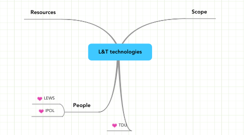 Mind Map: L&T technologies