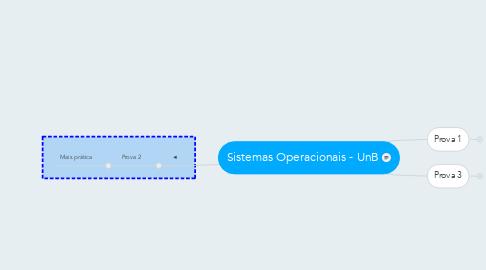Mind Map: Sistemas Operacionais - UnB