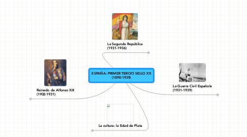 Mind Map: ESPAÑA: PRIMER TERCIO SIGLO XX (1898-1939)