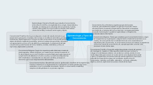 Mind Map: Epistemología y Tipos de Conocimiento.