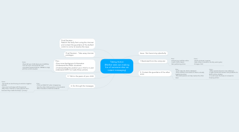 Mind Map: Taking Action (Mother sees son making fun of someone else via instant messaging)