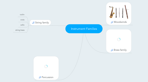 Mind Map: Instrument Families