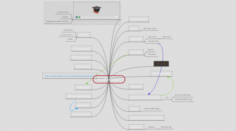 Mind Map: WordPress plugins