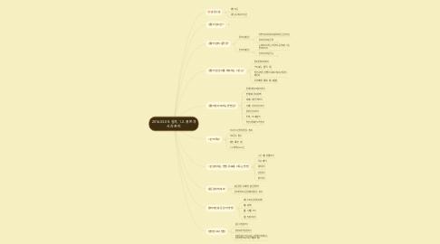 Mind Map: 2016.03.08. 실과, 1.2. 용돈과 시간 관리