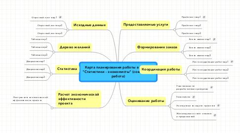 """Mind Map: Карта планирования работы в группе """"Статистики - экономисты"""" (совместная работа)"""