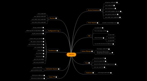 Mind Map: VSFTPD