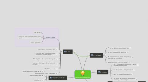 Mind Map: Læringsmålstyret undervisning