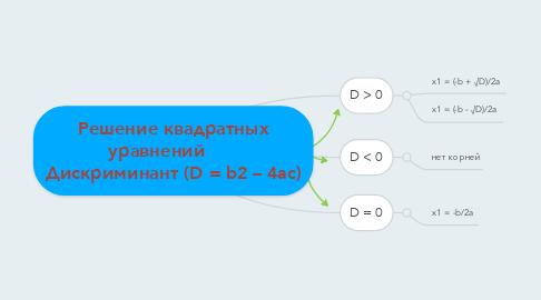 Mind Map: Решение квадратных уравнений       Дискриминант (D = b2 – 4ac)