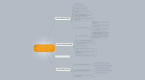 Mind Map: DOCUMENTAL SOBRE LA EDUCACION EN: JAPON, FINLANDIA Y CHILE