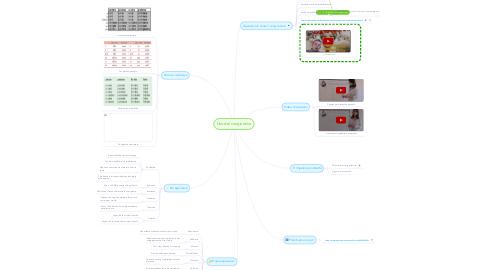 Mind Map: Uso del congiuntivo