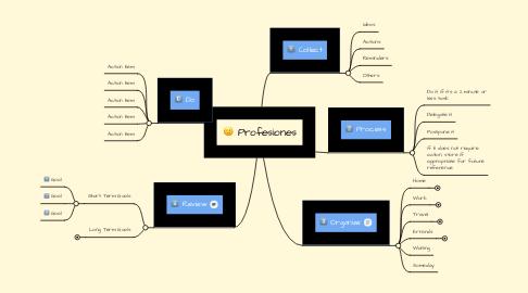 Mind Map: Profesiones