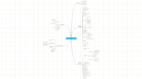 Mind Map: La communication gouvernementaleinterne