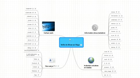 Mind Map: Veille de Silvae sur Diigo