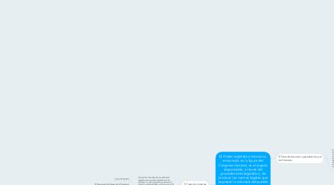 Mind Map: El Poder Legislativo mexicano, encarnado en la figura del Congreso General, es el órgano responsable, a través del procedimiento legislativo, de producir las normas legales que expresan la voluntad del pueblo mexicano y que se constituyen, en razón de su origen y procedimiento de elaboración, en las normas primordiales del ordenamiento jurídico mexicano, únicamente sometidas a la Constitución.