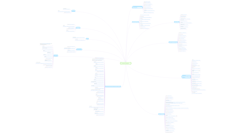 Mind Map: Container Ecosystem
