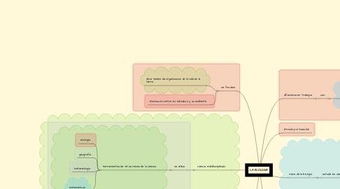 Mind Map: LA ECOLOGIA