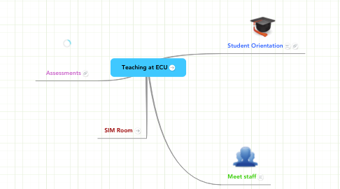 Mind Map: Teaching at ECU