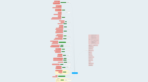 Mind Map: Copy of HotOffer