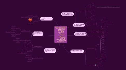 Mind Map: MAPA DE LA TAXONOMÍADIGITAL DE BLOOM         Construccion  deAprendizajes           Taller deComunicacón    Educativa           Colegio dePedagogía               FFyL-UNAM              Alumna: YaraThalía Cuervo García              Maestra: PatriciaRomero Barajas