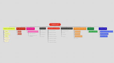 Mind Map: COMPONENTES DEL  TRABAJO DE INVESTIGACION