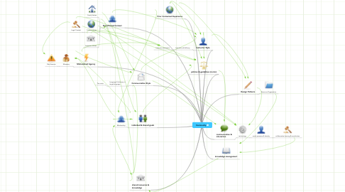 Mind Map: Community