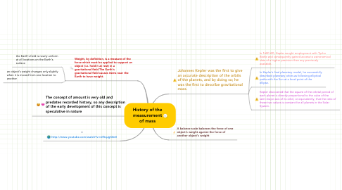 Mind Map: History of the measurement of mass