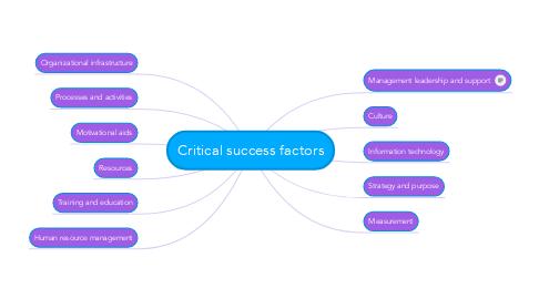 Mind Map: Critical success factors