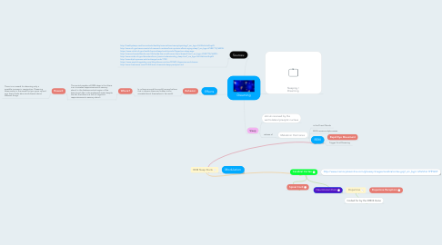 Mind Map: Dreaming