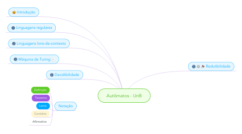Mind Map: Autômatos - UnB
