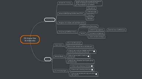 Mind Map: DS Home Site ds.lclark.edu