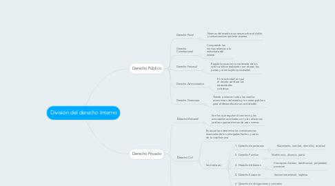 Mind Map: División del derecho Interno