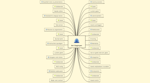 Mind Map: Ani Goginyan
