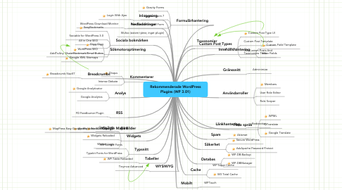 Mind Map: Rekommenderade WordPress Plugins (WP 3.01)