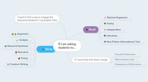 Mind Map: If I am asking students to...
