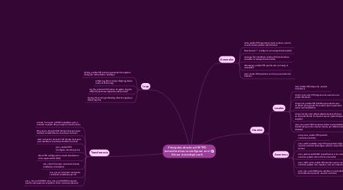 Mind Map: Principales directivas VSFTPD(estas directivas se configuran en elfichero /etc/vsftpd.conf)
