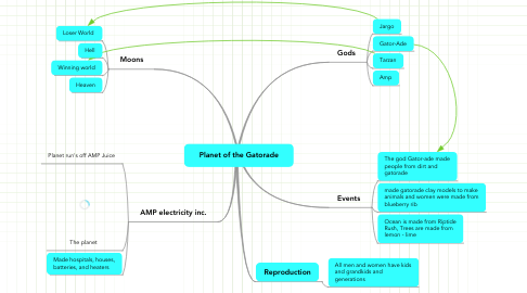 Mind Map: Planet of the Gatorade