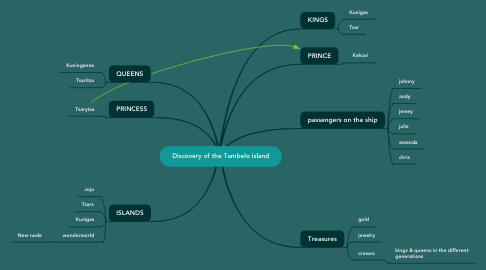 Mind Map: Discovery of the Tambelo island