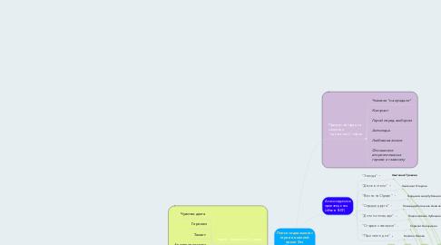 Mind Map: Поиск «идеального» героя в военной прозе Эм. Казакевича