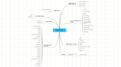 Mind Map: Social Media Monitoring Musiker / Bands