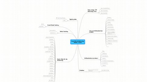 Mind Map: Social Media Monitoring Musiker / Bands