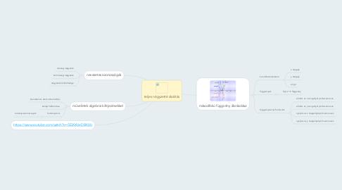 Mind Map: teljes négyzetté alakítás