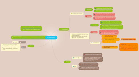 Mind Map: Waterconflict
