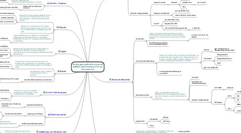 Mind Map: Basishygienemaßnahmen gemäß KRINKO (RKI) Richtlinie 9/15 mit Kommentaren