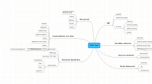 Mind Map: Order App!
