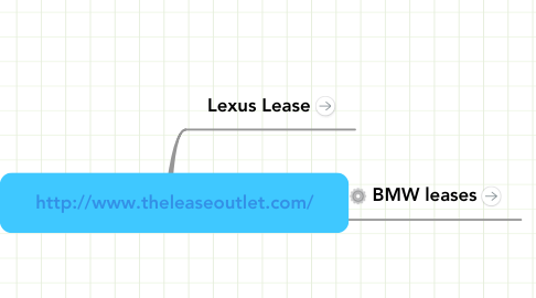 Mind Map: http://www.theleaseoutlet.com/