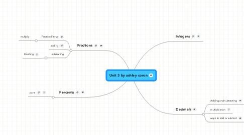 Mind Map: Unit 3 by ashley coron